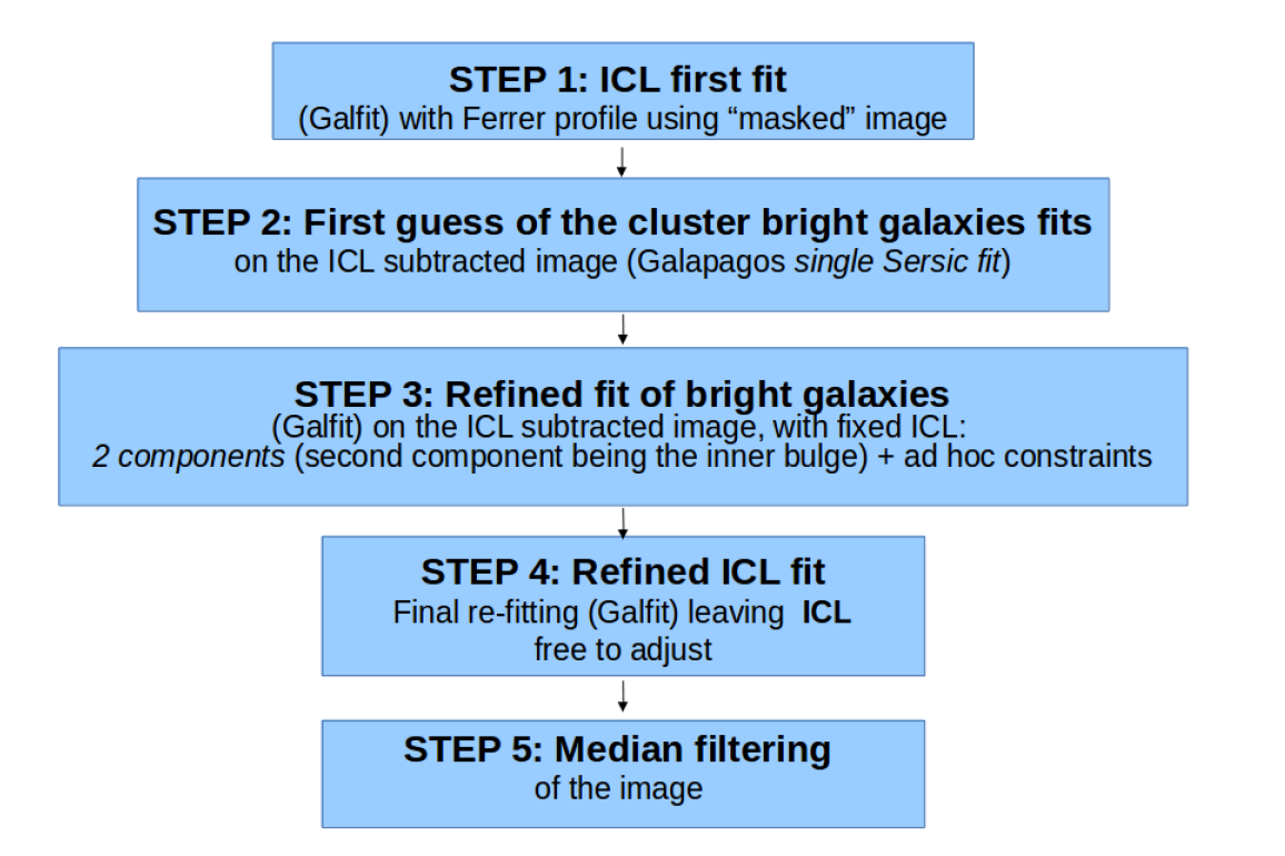 "Schematic description of the procedure applied to clean"" the cluster images removing the light from the foreground bright sources."