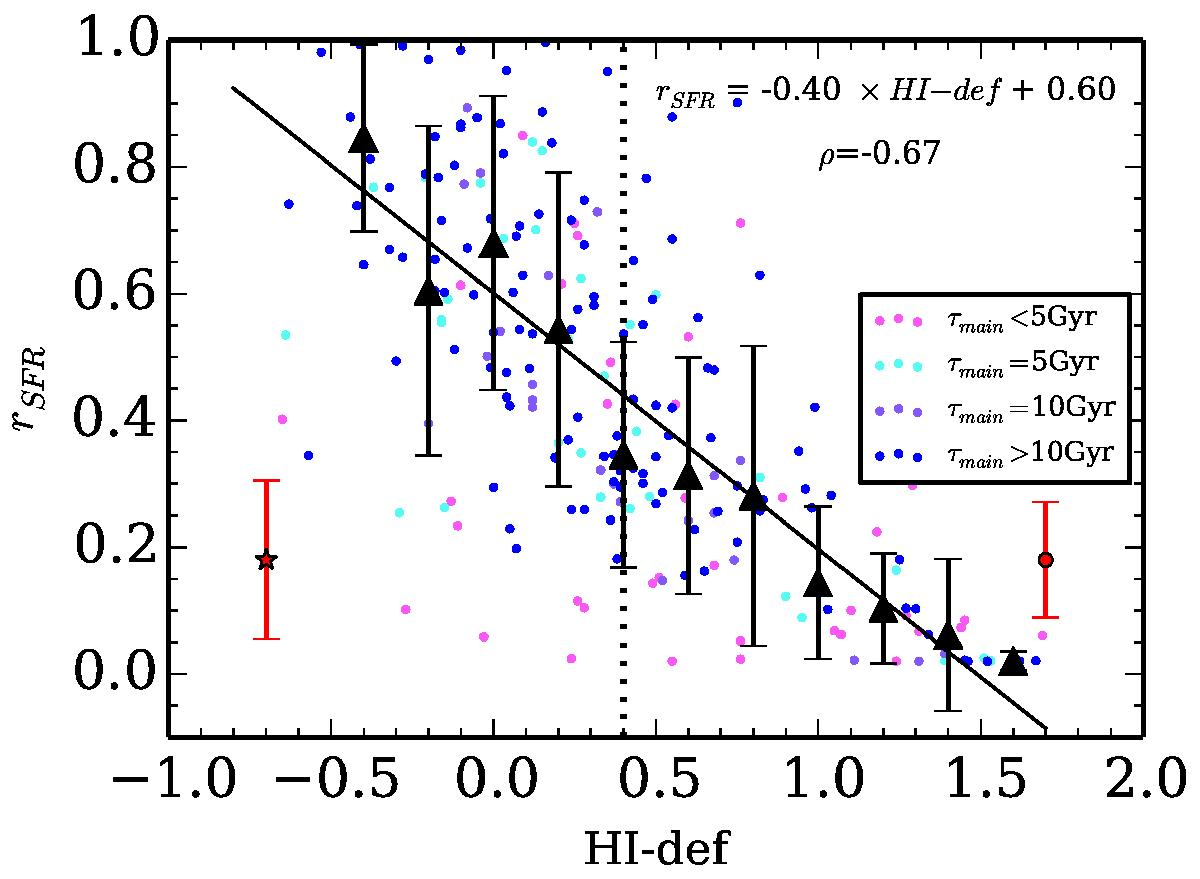 Relation between rSFR and the Hi deficiency. Data points are color-coded according to the value of τmain obtained from the fit. The mean errors bars for each subsample are provided with the red star for the normal galaxy sample and with the red filled circle for the deficient galaxies. The Spearman correlation coefficient ρ of the relation is indicated. Black triangles are the median values in bins of ΔHi−def= 0.2, and the error bars are the standard deviation of the points in each bins. The black filled line is the best linear fit to the data. The black dotted line indicates the adopted threshold used to separate normal from deficient galaxies.
